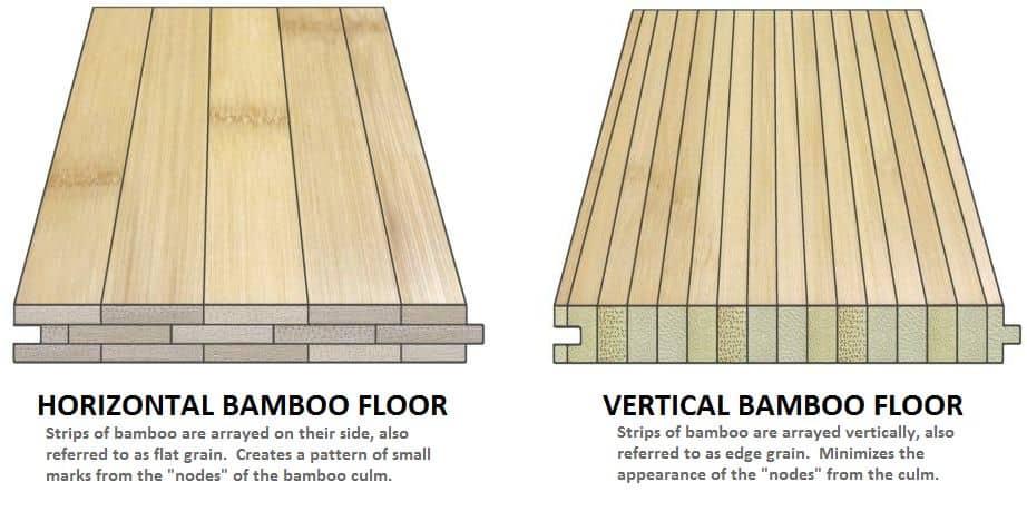 Vertical vs Horizontal Bamboo Flooring