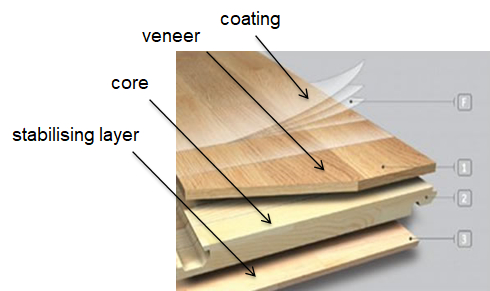 Engineered timber is made up of multiple layers of materials.