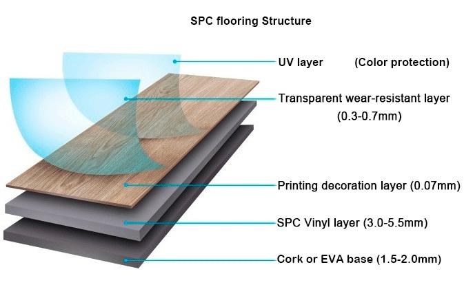 SPC hybrid flooring structure.